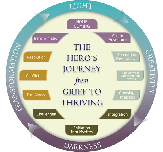 the-heros-journey-from-grief-to-thriving-good-grief-guidance